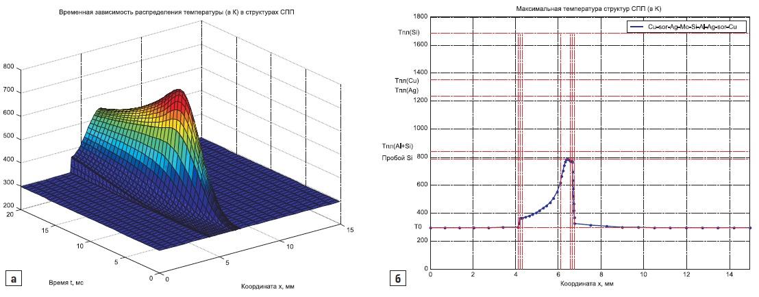 а) эволюция распределения температуры в структурах тиристора Т243-500; б) распределение температуры, соответствующее разрушению Т243-500