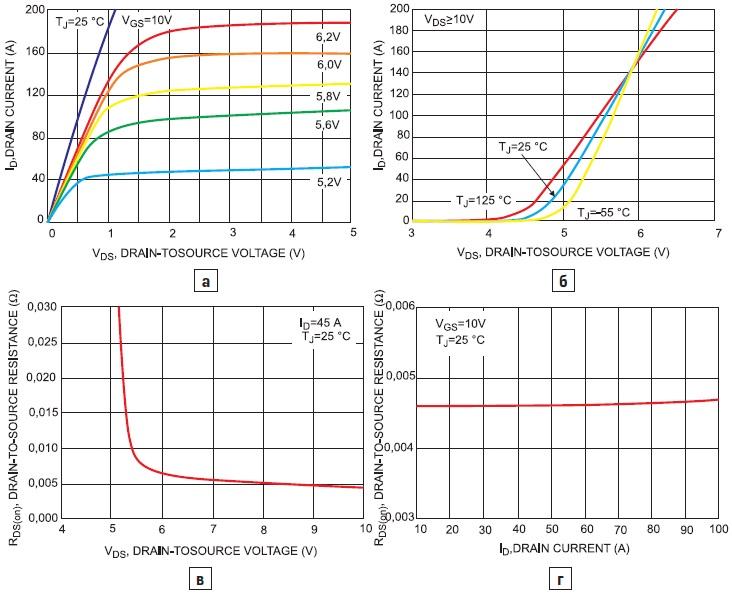 характеристики приборовNDF11N50Z иNDP11N50Z: ВАХ и передаточные характеристики; зависимость сопротивления включенного прибора от напряжения на затворе (в) и тока стока (г)