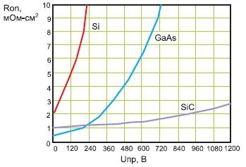 Сопротивление сток–исток полевых транзисторов, построенных на разных полупроводниковых материалах