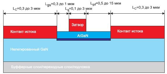 Упрощенная структура мощного полевого транзистора на основе GaN
