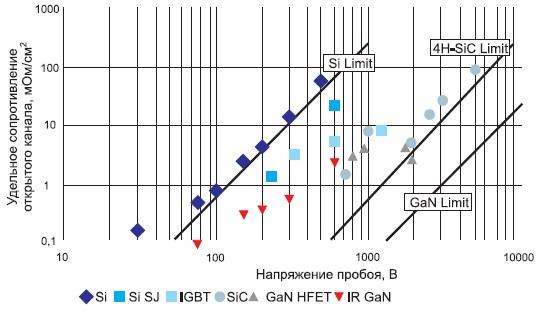 Сравнение удельного сопротивления включенных транзисторов, созданных на разных полупроводниковых материалах