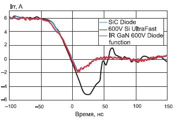 Сравнение временных зависимостей тока при выключении диодов на материалах разного типа