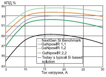 Зависимость КПД от тока нагрузки для преобразователей на основе различных технологий