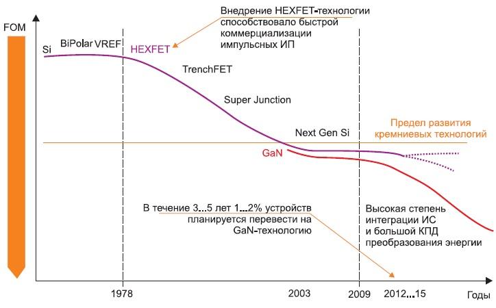 Этапы развития различных технологий производства силовых приборов