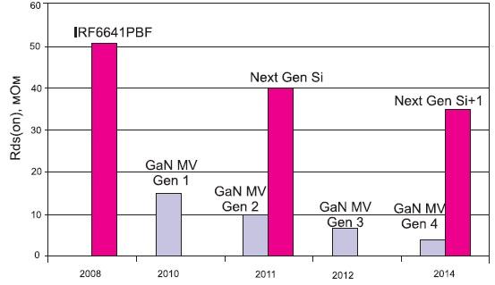 Прогноз снижения Rсивкл полевых транзисторов на кремнии и нитриде галлия