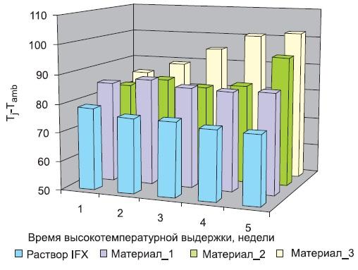 Результаты высокотемпературной выдержки в течение 1000 ч