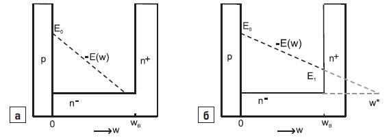 Структура слоев диода