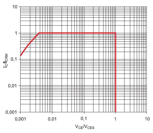 Границы SOA: IC=f(VCE) дляодиночных импульсов ипериодического включения, значения стандартизованы инормированы дляVCES иICRM