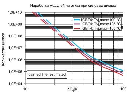 Кривые быстрого термоциклирования