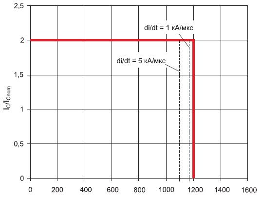 Границы RBSOA дляIGBT 12 класса