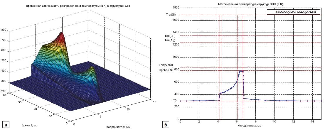 а) Временная эволюция распределения температуры в структурах тиристора Т243-500; б) распределение температуры при прохождении двух синусоидальных импульсов прямого тока