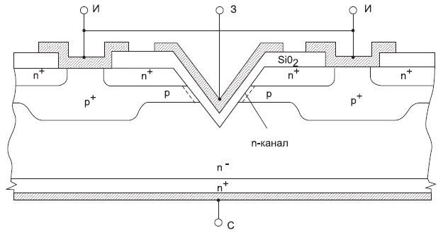 МДП-транзистор с «вертикальной» V-образной структурой