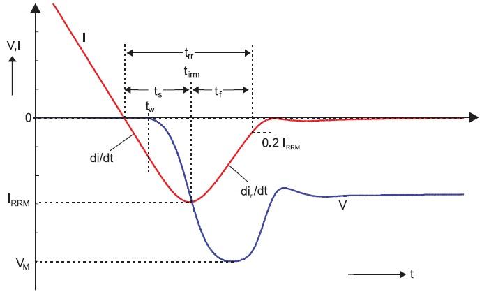 Эпюры тока и напряжения приобратном восстановлении диод