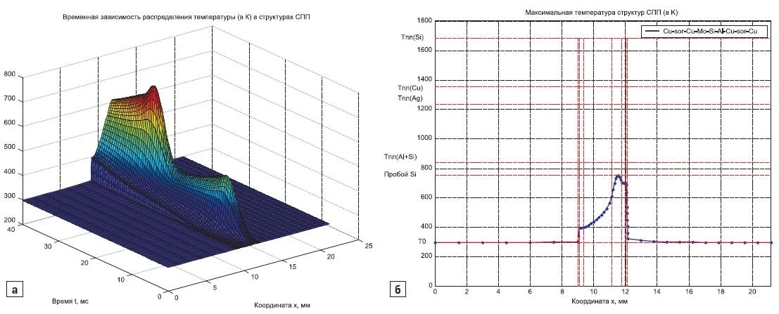 а) Временная эволюция распределения температуры в структурах диода ДЛ343-630-34; б) распределение температуры при прохождении двух синусоидальных импульсов