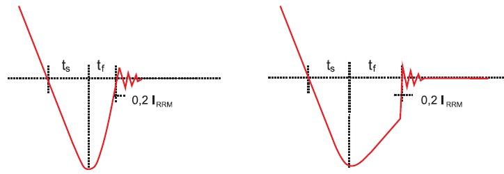 Токовая характеристика диодов с разными вариантами «резкого» восстановления