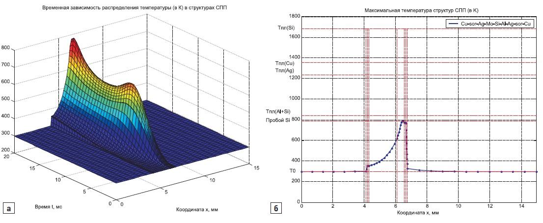 а) эволюция распределения температуры в структурах тиристора Т243-500; б) распределение температуры, при прохождении одиночного синусоидального импульса