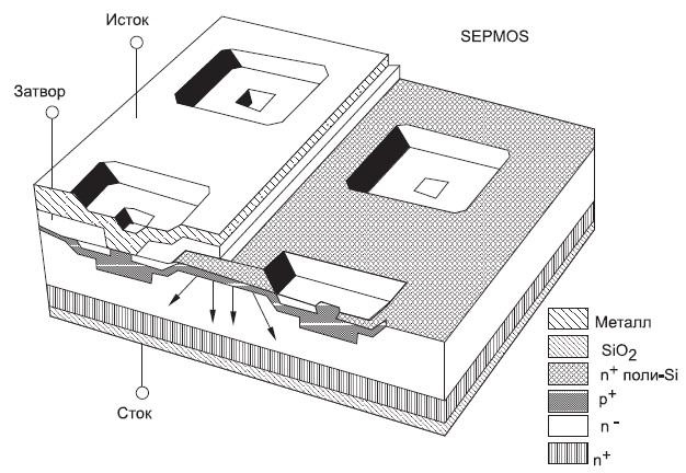 Структура SIMPOS-транзистора с прямоугольными ячейками