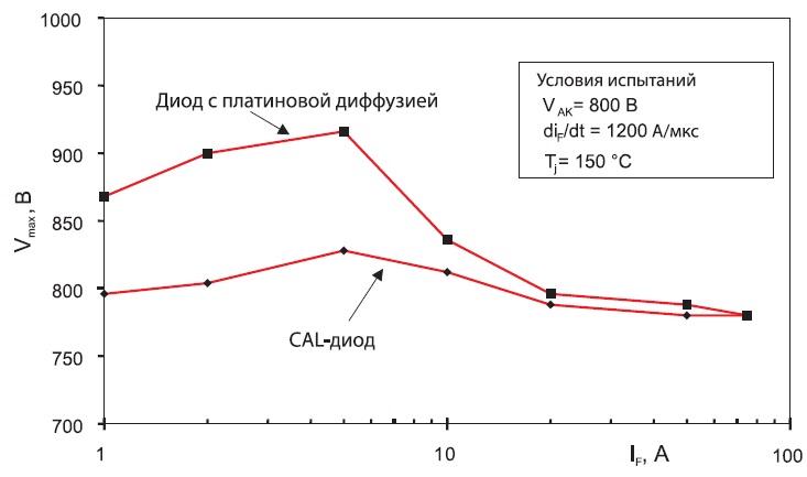 Зависимость пикового коммутационного напряжения отпрямого тока, используемая дляоценки динамических свойств диода
