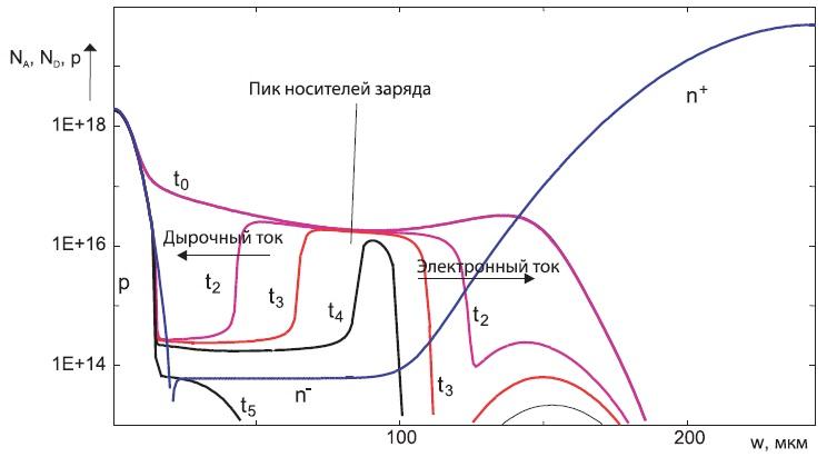 Диффузионный профиль и характеристика спада плотности носителей заряда удиода с резким восстановлением