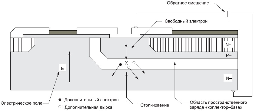 Упрощенная схема лавинного процесса вполупроводниковом переходе