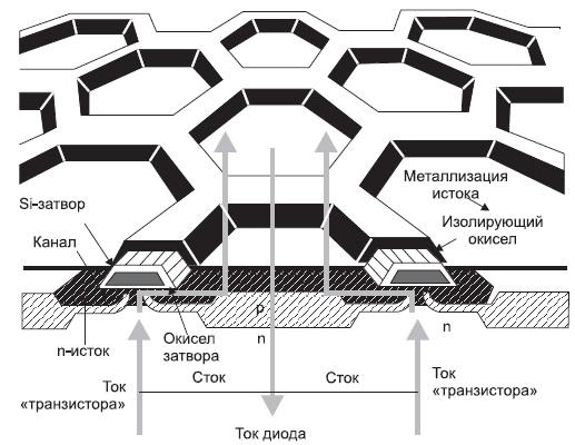 Структура мощного HEXFET-транзистора фирмы IR