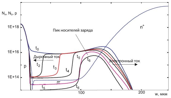 Диффузионный профиль и характеристика спада плотности носителей заряда удиода с плавным восстановлением