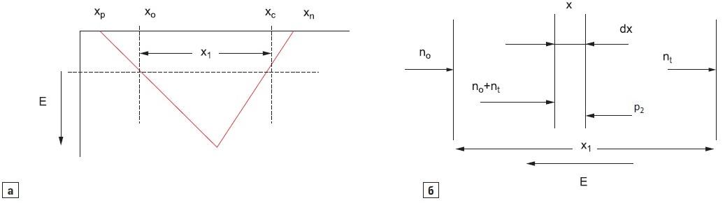 Процесс ионизации вNPT(Non Punch Trough) структуре