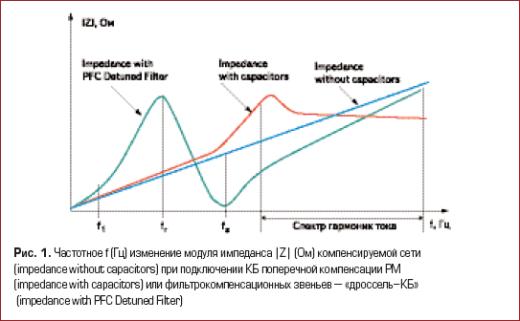 Частотное f (Гц) изменение модуля импеданса |Z| (Ом) компенсируемой сети