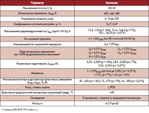 Основные технические данные трехфазных антирезонансных фильтрующих дросселей EPCOS AG [4], стандарты EN 60289, EN 61558, VDE 0532