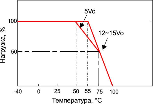 Зависимость выходной мощности преобразователя SKM50 от температуры окружающей среды