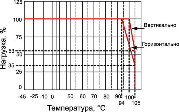 Зависимость выходной мощности преобразователя RPP20-4805S от температуры окружающей среды
