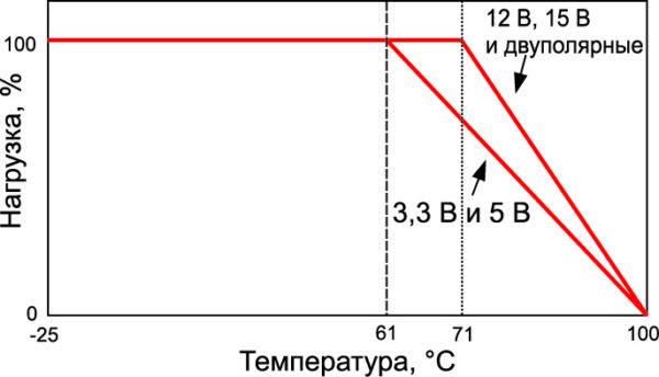 Зависимость выходной мощности преобразователя TDD40 от температуры окружающей среды