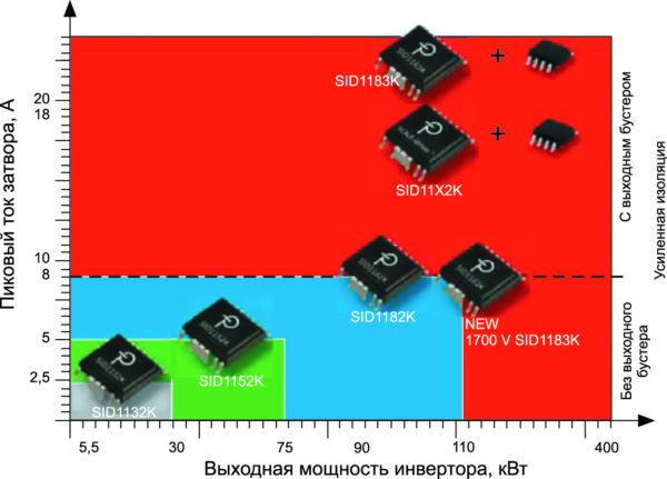 Микросхемы драйверов SCALE-iDriver. Выходной ток драйвера и выходная мощность инвертора