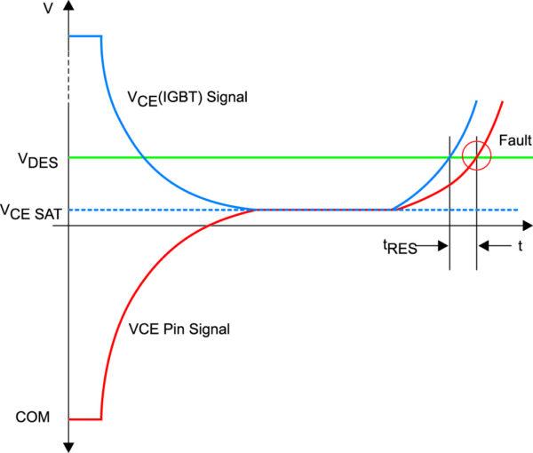 Защита от КЗ с использованием резисторной цепочки RVCEX