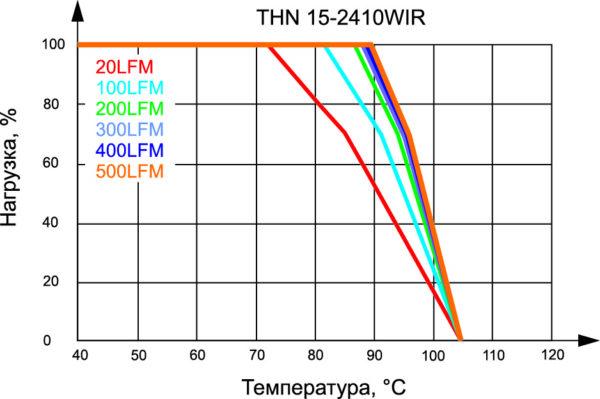 Ограничение выходной мощности на примере THN 15-2410WIR [5]