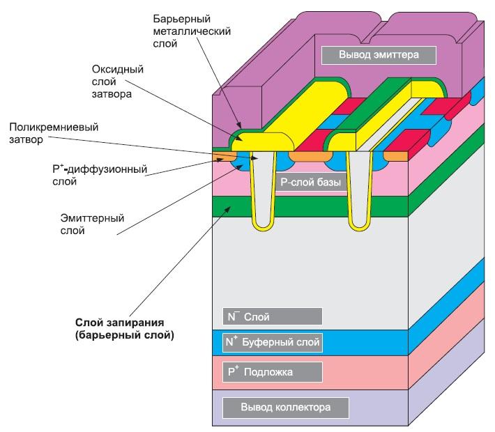 Структура CSTBT