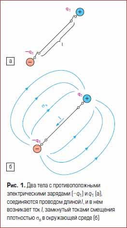 Два тела с противоположными электрическими зарядами