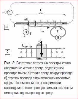 Гипотеза о встречных электрическом напряжении и токе в среде, содержащей провод с током