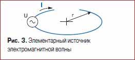 Элементарный источник электромагнитной волны