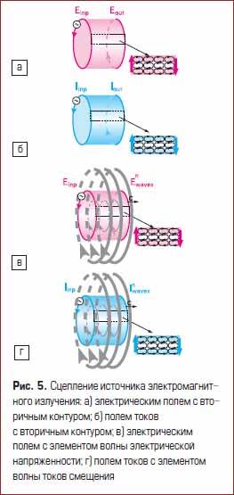 Сцепление источника электромагнитного излучения
