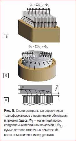 Стыки центральных сердечников трансформаторов с первичными обмотками и ярмами