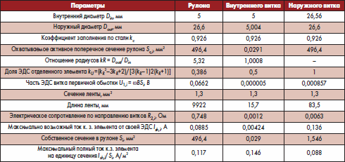 Параметры сердечника MTS