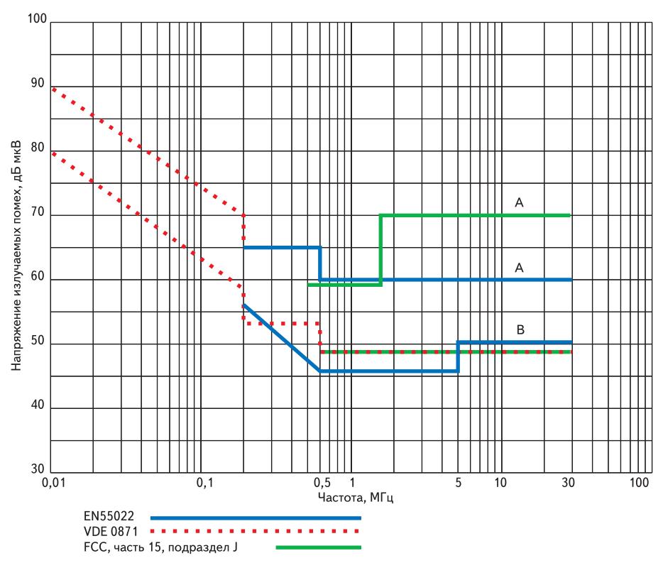Допустимые нормы кондуктивных помех на зажимах сетевого электропитания для классов A и B в стандартах EN55022, VDE0871 и FCC