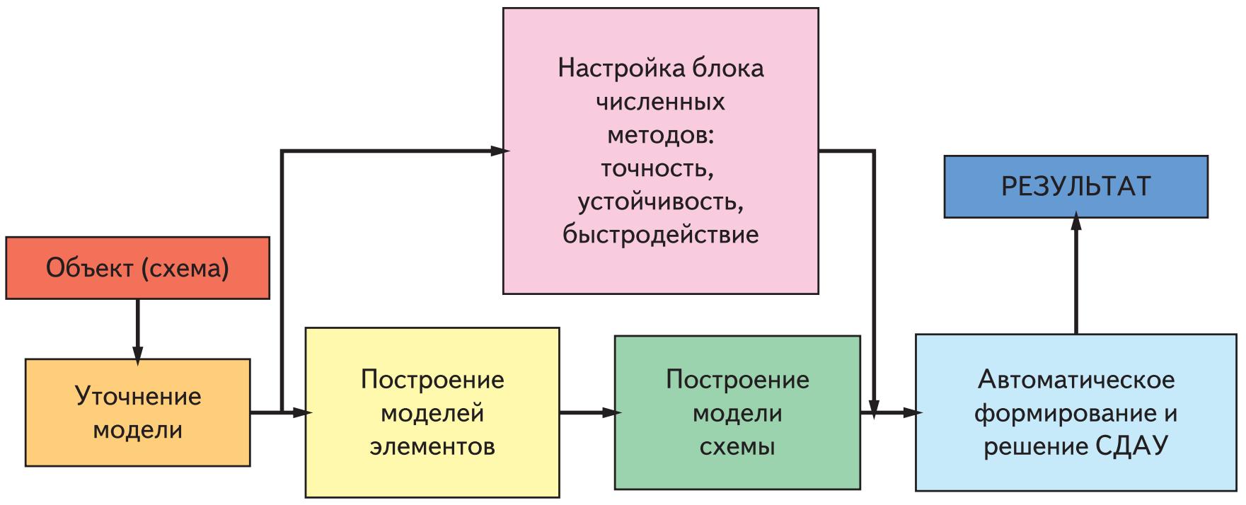 Подход к методике моделирования схем силовой электроники с использованием автоматических сред моделирования