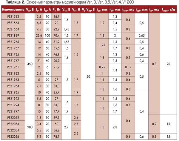 Основные параметры модулей DIP-IPM серии Ver. 3