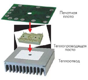 Сборка модуля SEMITOP