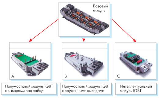 Варианты исполнения модулей SEMiX