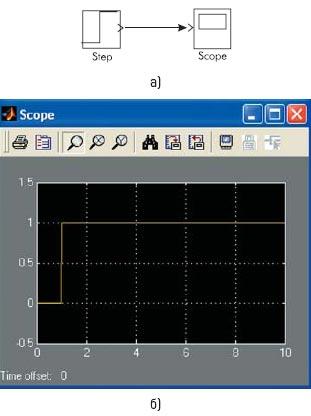 Функциональная модель с генератором ступенчатого сигнала и результат моделирования