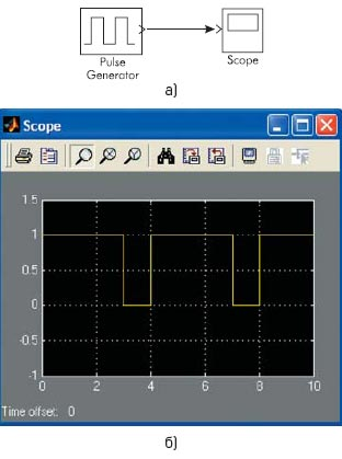 Функциональная модель с генератором импульсного сигнала и результаты моделирования