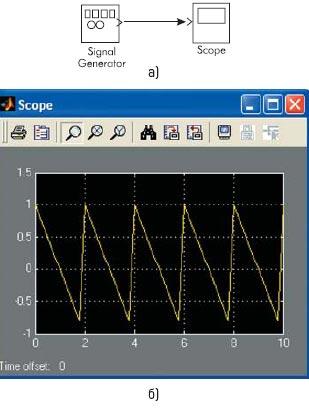 Функциональная модель с генератором сигналов и результат моделирования пилообразного сигнала